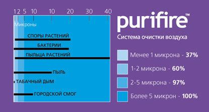 Система очистки воздуха Purifire